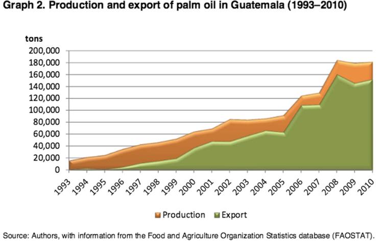 palm-oil-chart